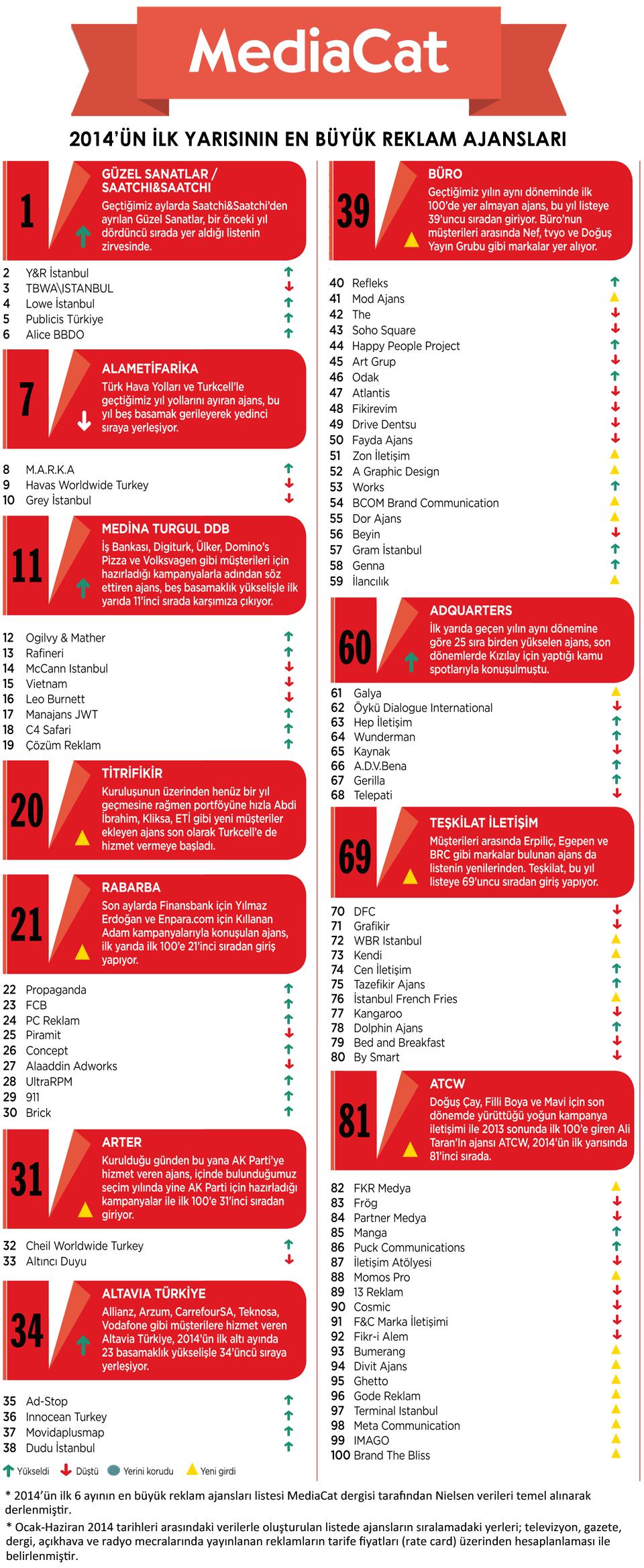 2014-un-ilk-yarisinin-en-buyuk-reklam-ajanslari-mediacat-01-buyuk